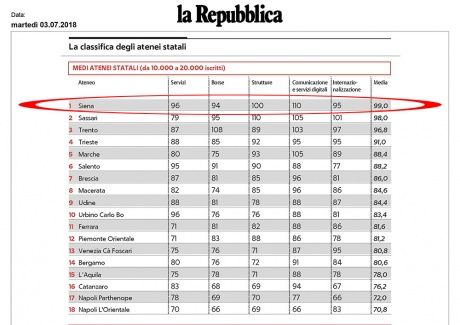 classifica dei medi atenei statali di Censis-Repubblica
