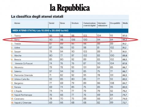 classifica Censis-Repubblica
