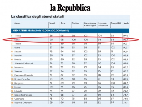 classifica Censis-Repubblica