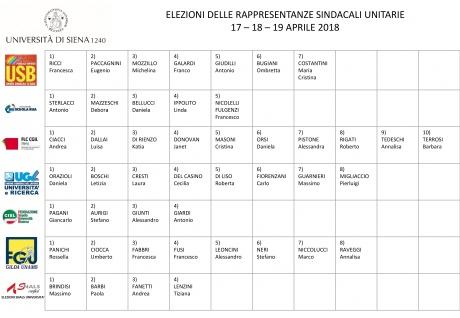 Elezioni delle rappresentanze sindacali unitarie Unisi
