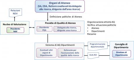 Schema AQ Ricerca