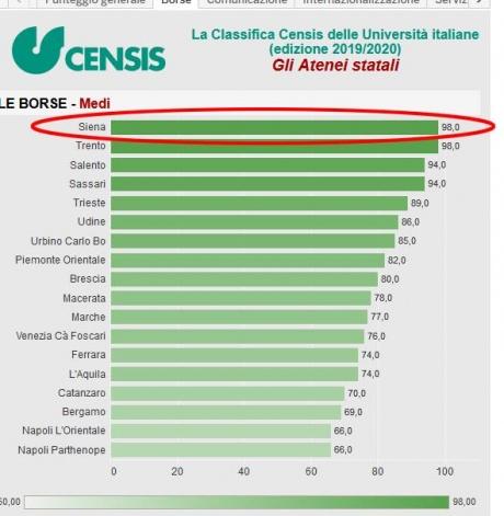 classifica Censis